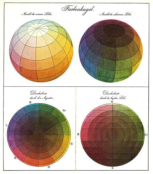 Philipp Otto Runge, The Color Sphere, 1810,